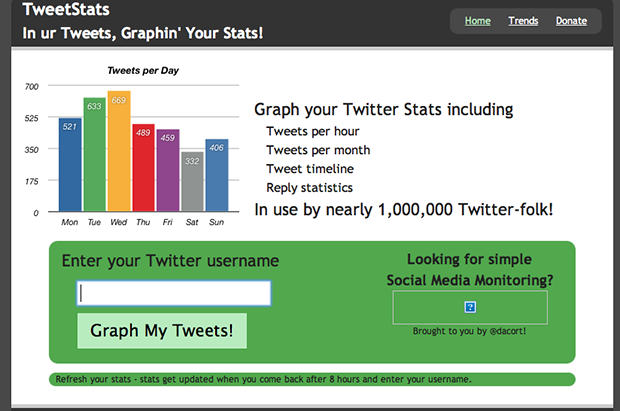 Analyze Twitter Account Statistics