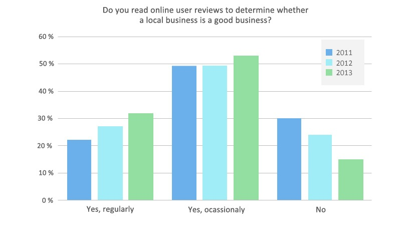 growth chart of user reviews