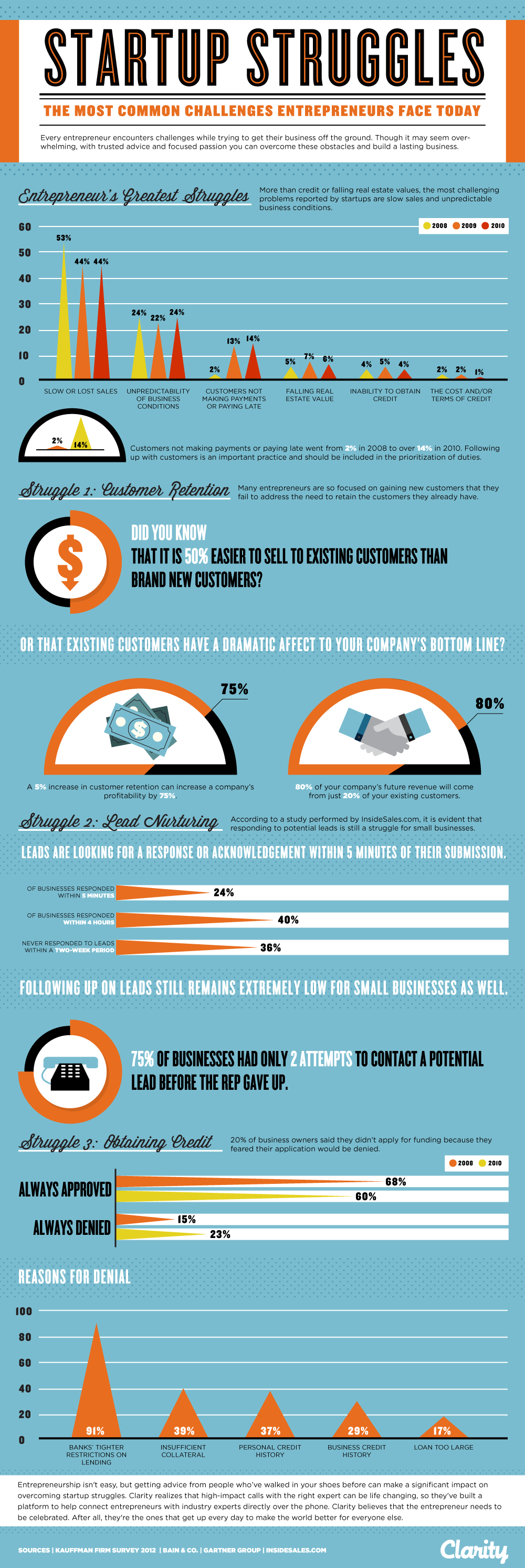 Business Startup Struggles Infographic