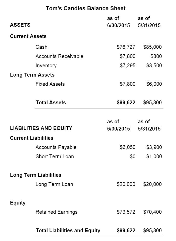 make a balance sheet mersn proforum co