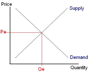 Demand Supply Graph